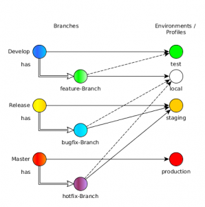 Branch to environment and profile mapping